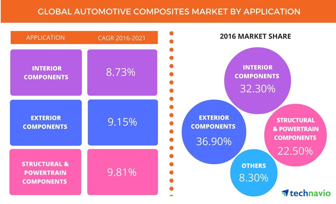 global automotive composites market ile ilgili görsel sonucu