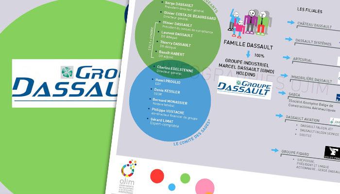 Nouvelle infographie : le Groupe Dassault