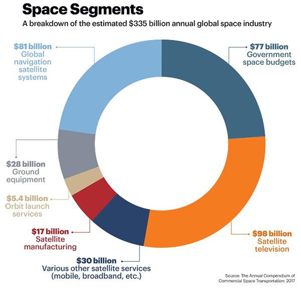 Transformational Tech - Space Segments