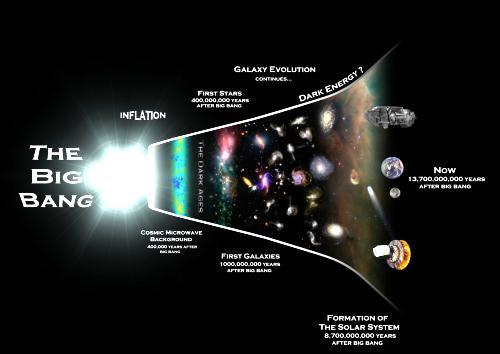 After glow of the big bang -1