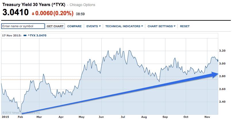 US Treasury Yield 30 Years