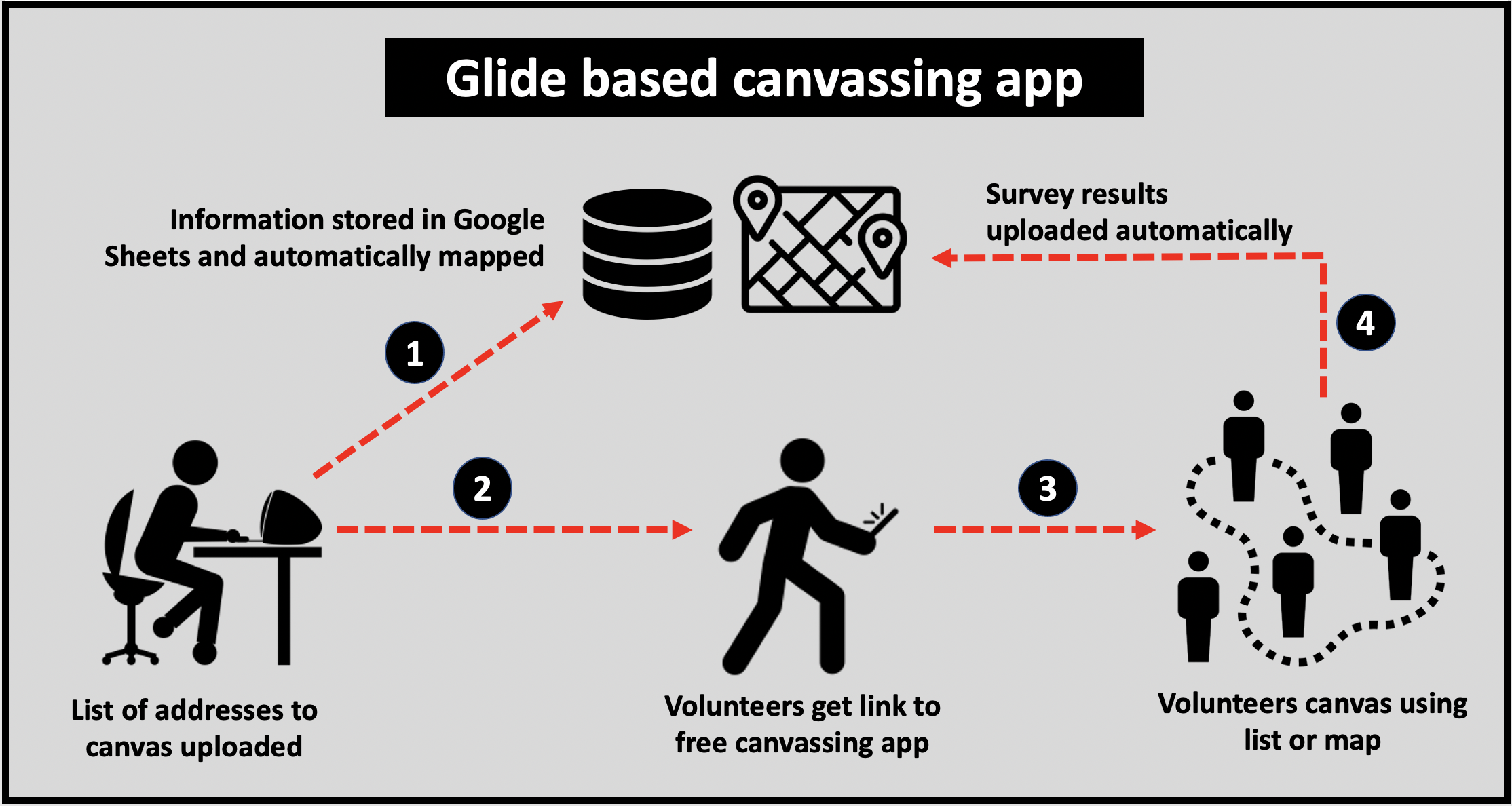 Free canvassing app designed by DemLabs using Glide technology.