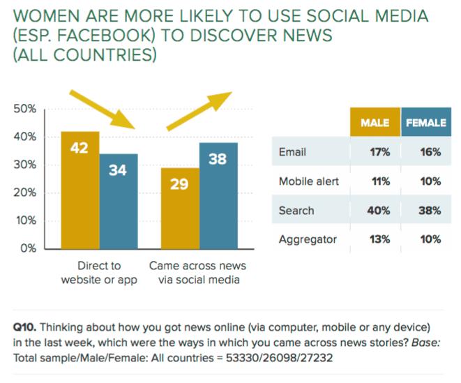 Reuters social male vs female-min