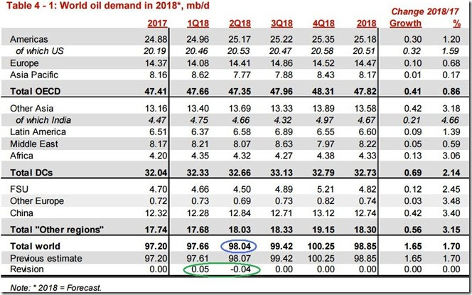 June 2018 OPEC report 2018 global oil demand
