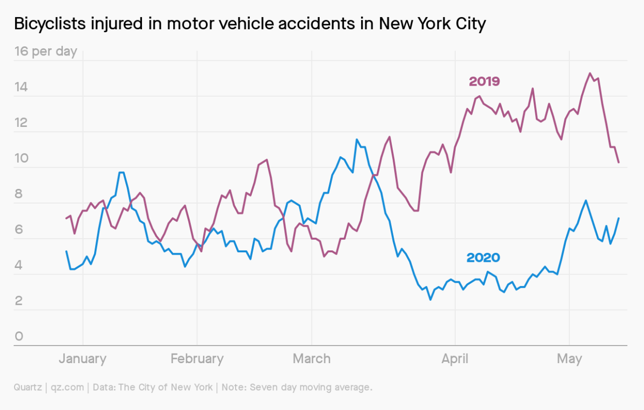 Chart compares the number of bicyclists injured in New York City in 2019 with its sharp decline in 2019.