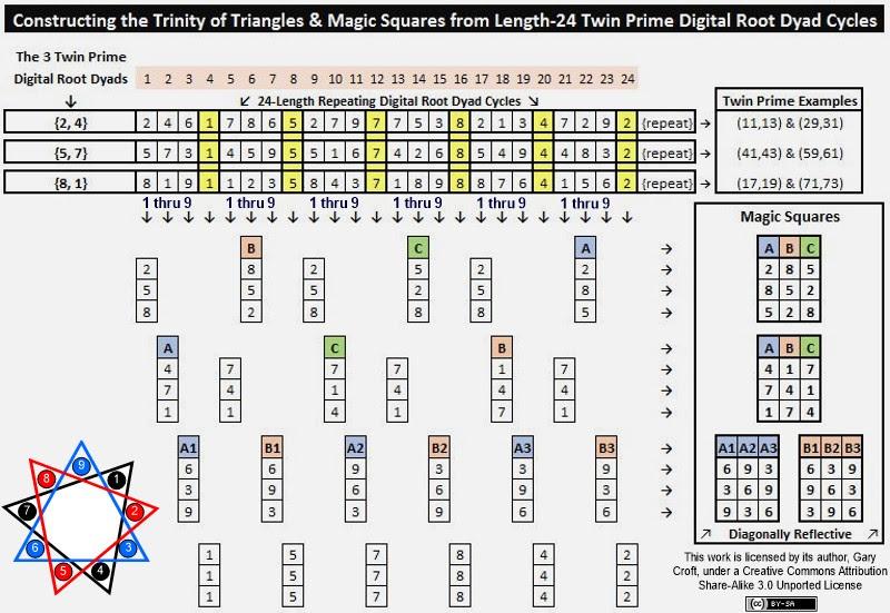 Magic Squares Derivados de Ciclos díade gêmeo Prime Digital Raiz
