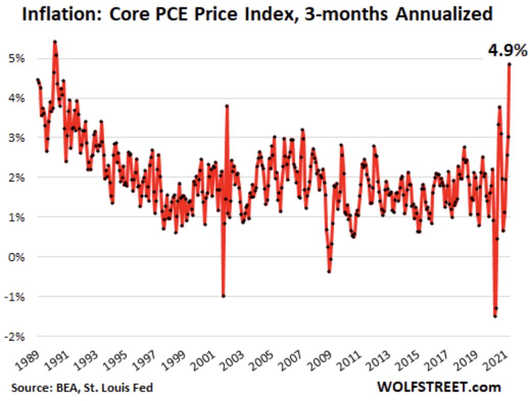 Core PCE Price Index