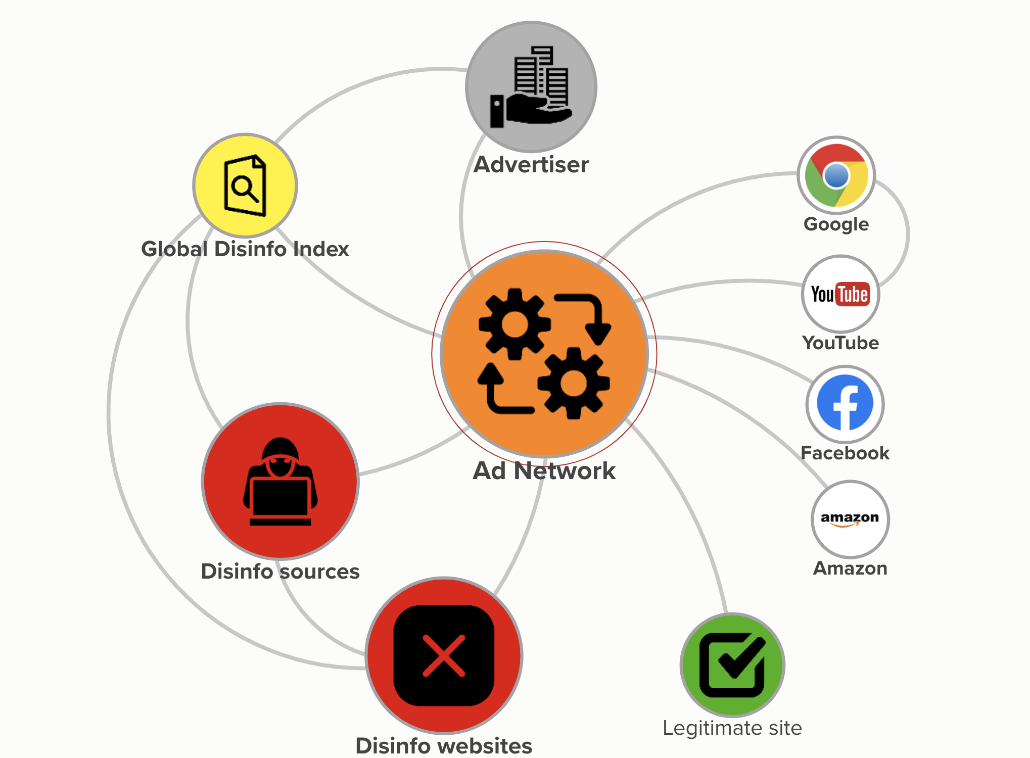Disinformation actors rely on ad networks for di