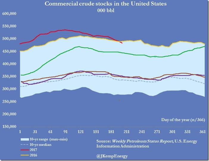 July 26 2017 crude supply as of July 21