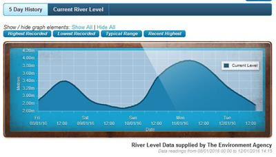 Graph showing rise and fall of river level