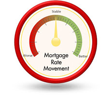Mortgage Rate Movement