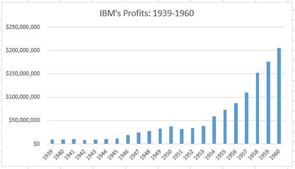 IBM - Did The dow jones selection committee