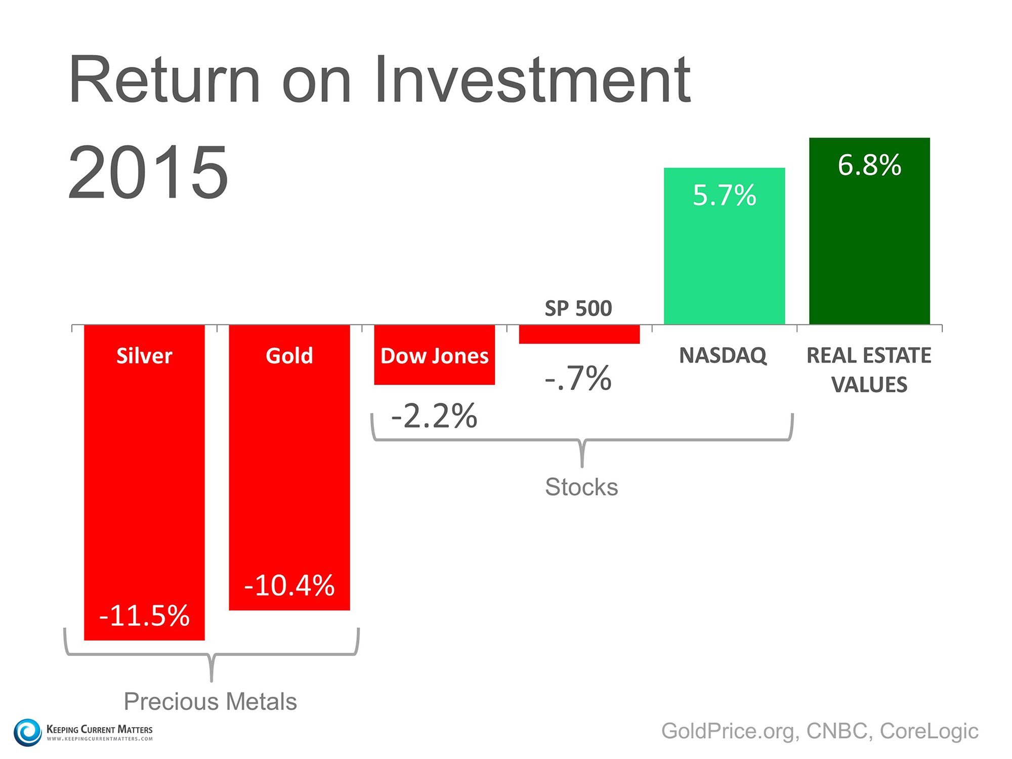 2015 Return on Investment   Keeping Current Matters