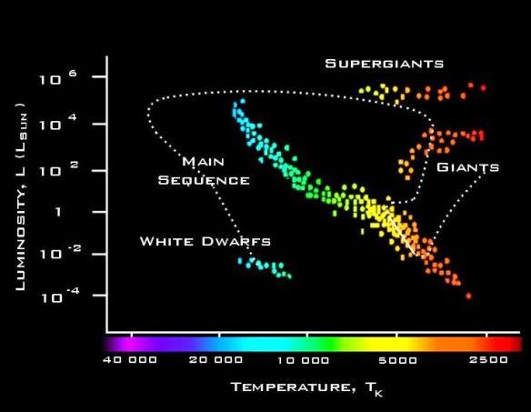luminosity-of-stars