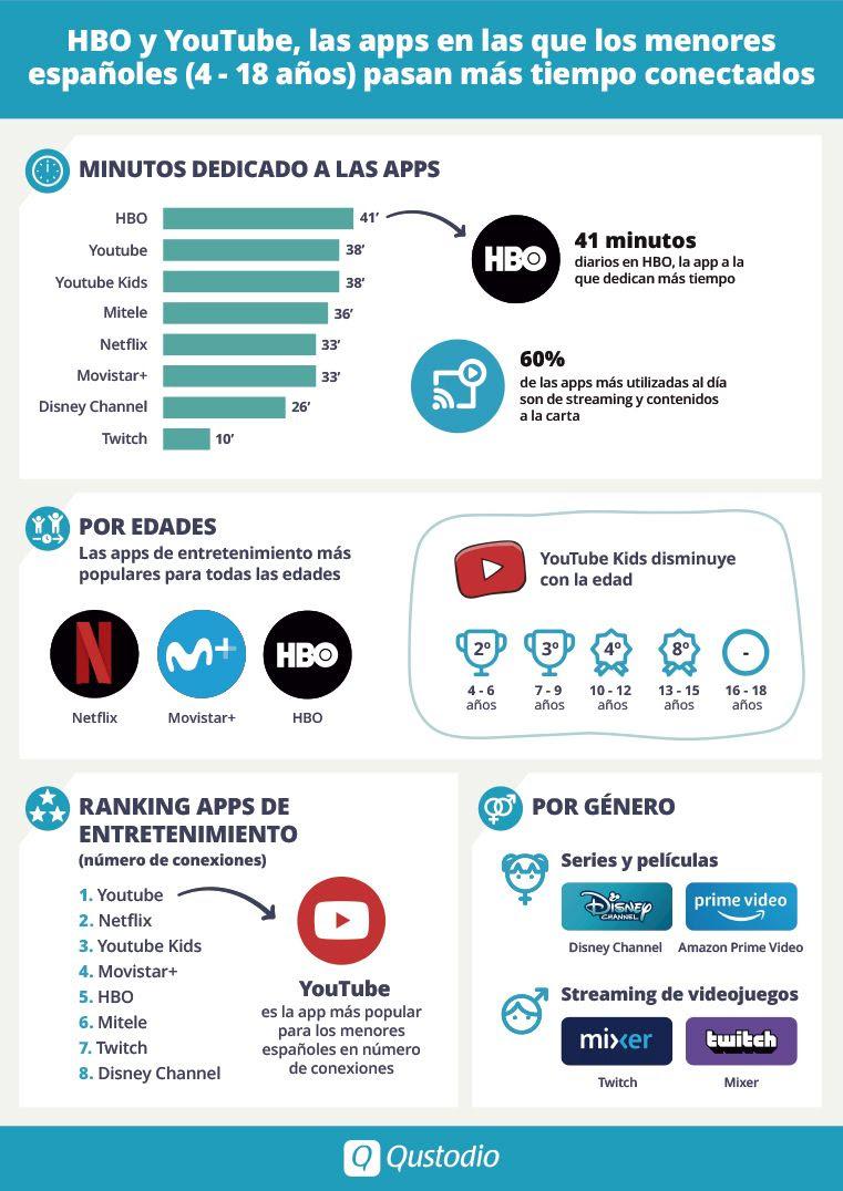 HBO y YouTube, las apps en las que los menores españoles pasan más tiempo conectados según Qustodio