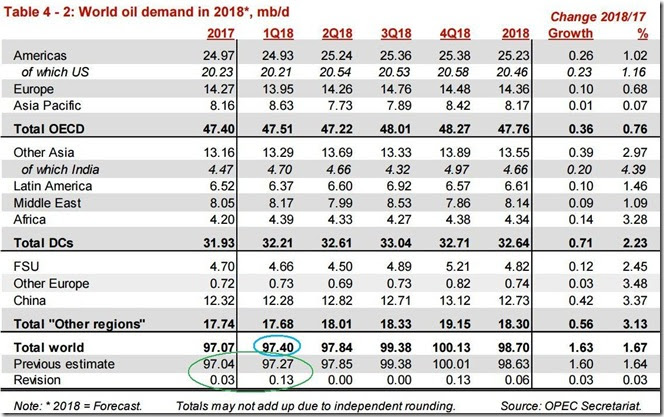 March 2018 OPEC report 2018 global oil demand