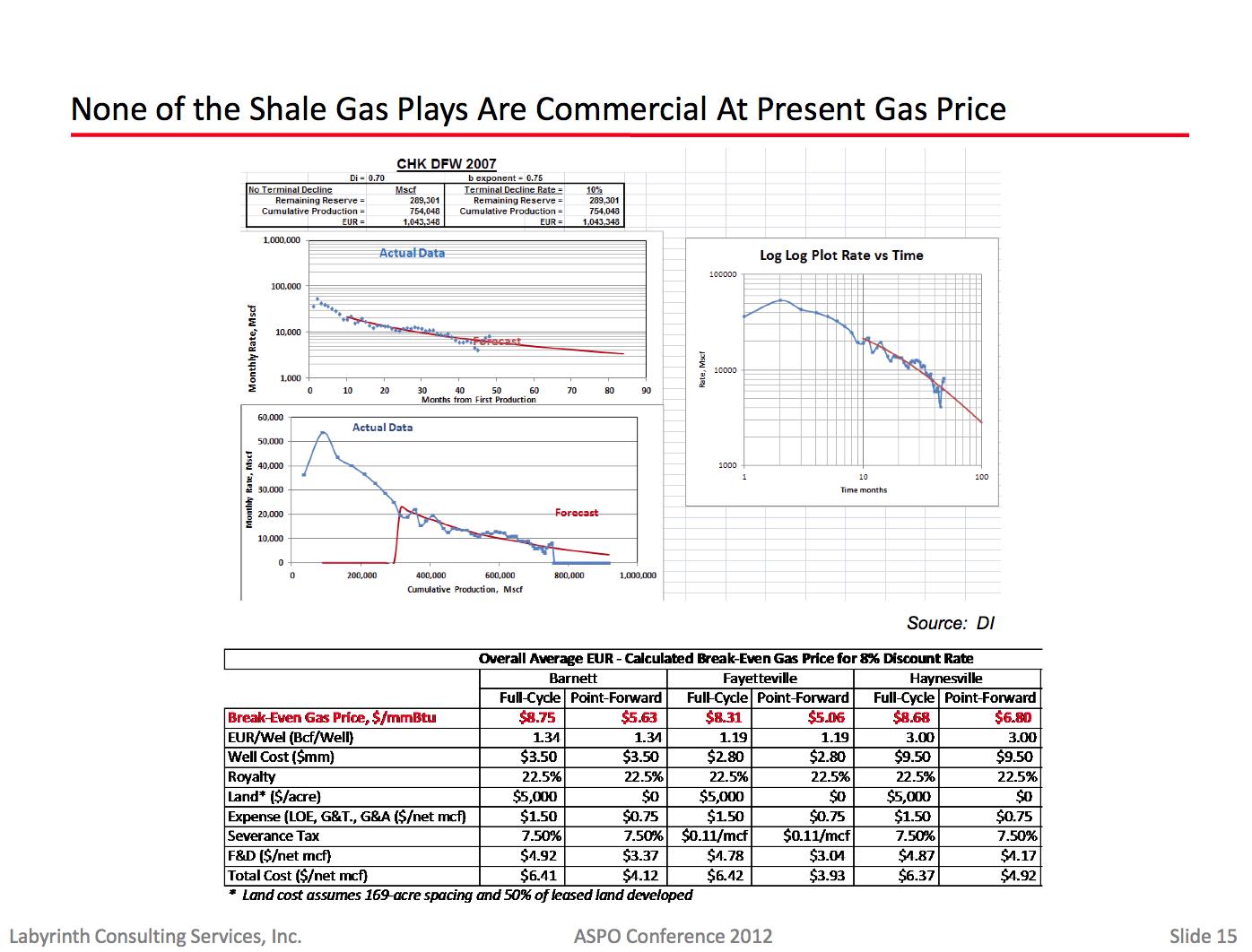 Shale Gas Commercial Viability