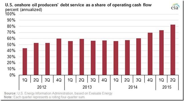 September 18 2015 oil co debt service as percentage of cash flow