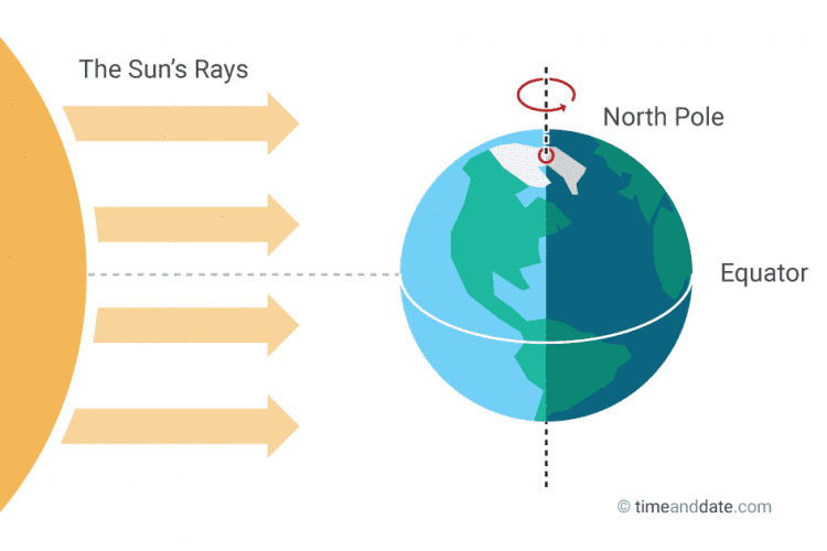 March equinox illustration
