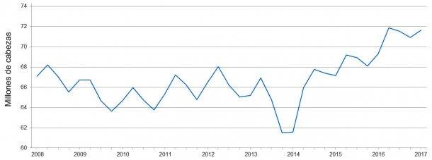 Censo trimestral de cerdos en EEUU: junio