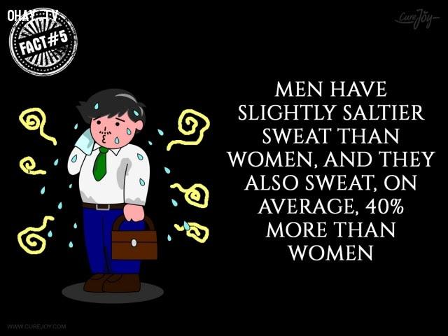 5. Mồ hôi của đàn ông mặn hơn so với phụ nữ và trung bình họ cũng đổ mồ hôi nhiều hơn 40% so với phụ nữ.,mồ hôi,đổ mồ hôi,sự thật thú vị,sự thật kỳ lạ,những điều thú vị trong cuộc sống,có thể bạn chưa biết