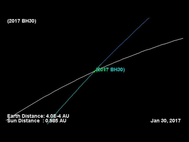 Newly Discovered Asteroid to Buzz Earth Today  Sddefault