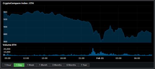 Market Report Analysis 21.02