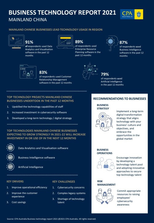CPA Australia: Mainland Chinese businesses lead the way in technology usage in Asia Pacific