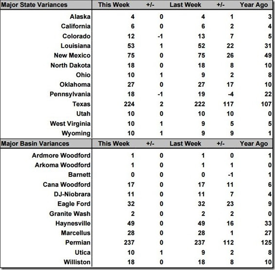 July 9 2021 rig count summary