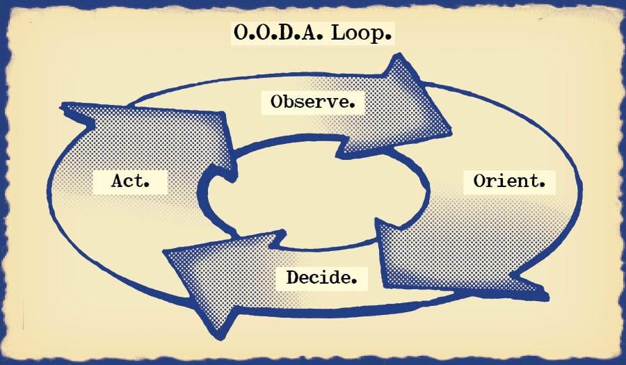 OODA Loop 1-1