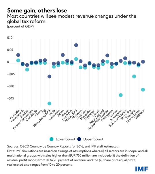 chart2 How to tax in Asia's digital age How to tax in Asia's digital age eng apd blog sept 9 chart 2 crop