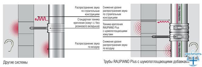 Специальные REHAU противошумные крепления REHAU - рис.3