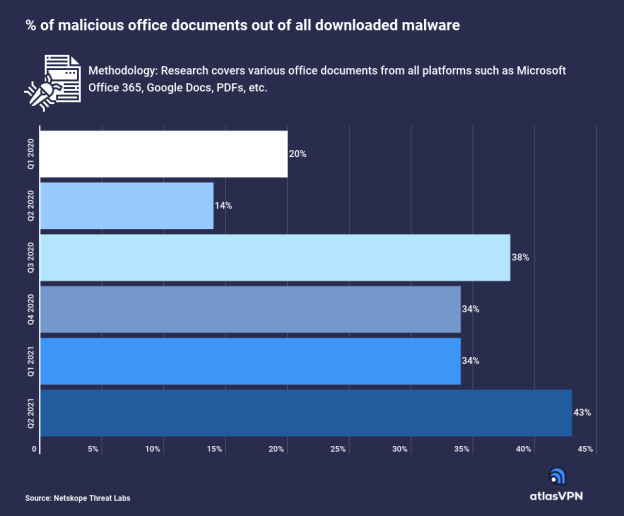 43-of-all-malware-downloads-are-malicious-office-documents