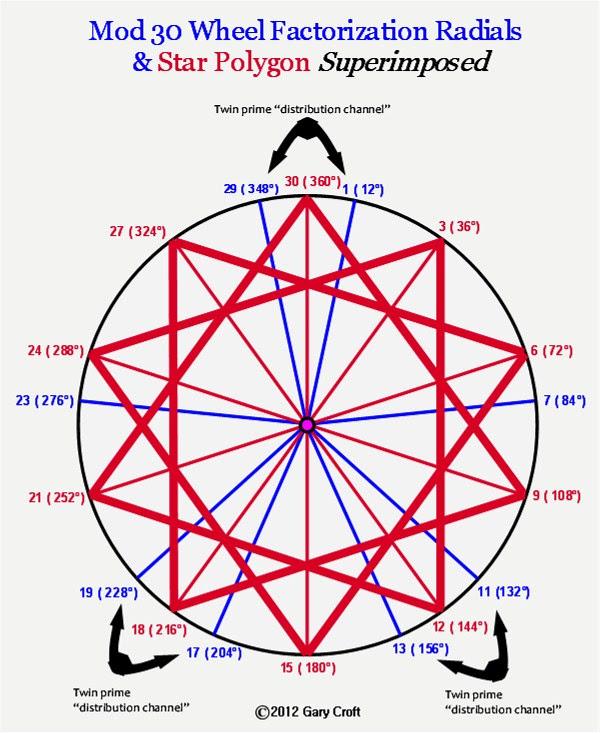 Modulo 30 Prime espiral Sieve e Estrela Polygon sobrepor