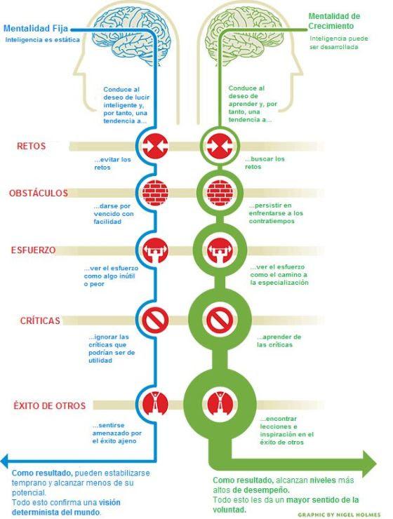 Mentalidad fija/mentalidad de crecimiento Mentalidad-fija-vs-mentalidad-de-crecimiento