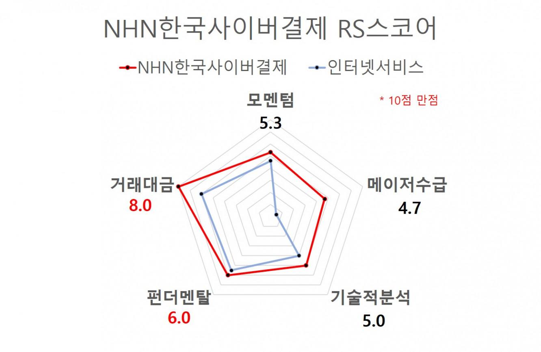NHN한국사이버결제 RS스코어