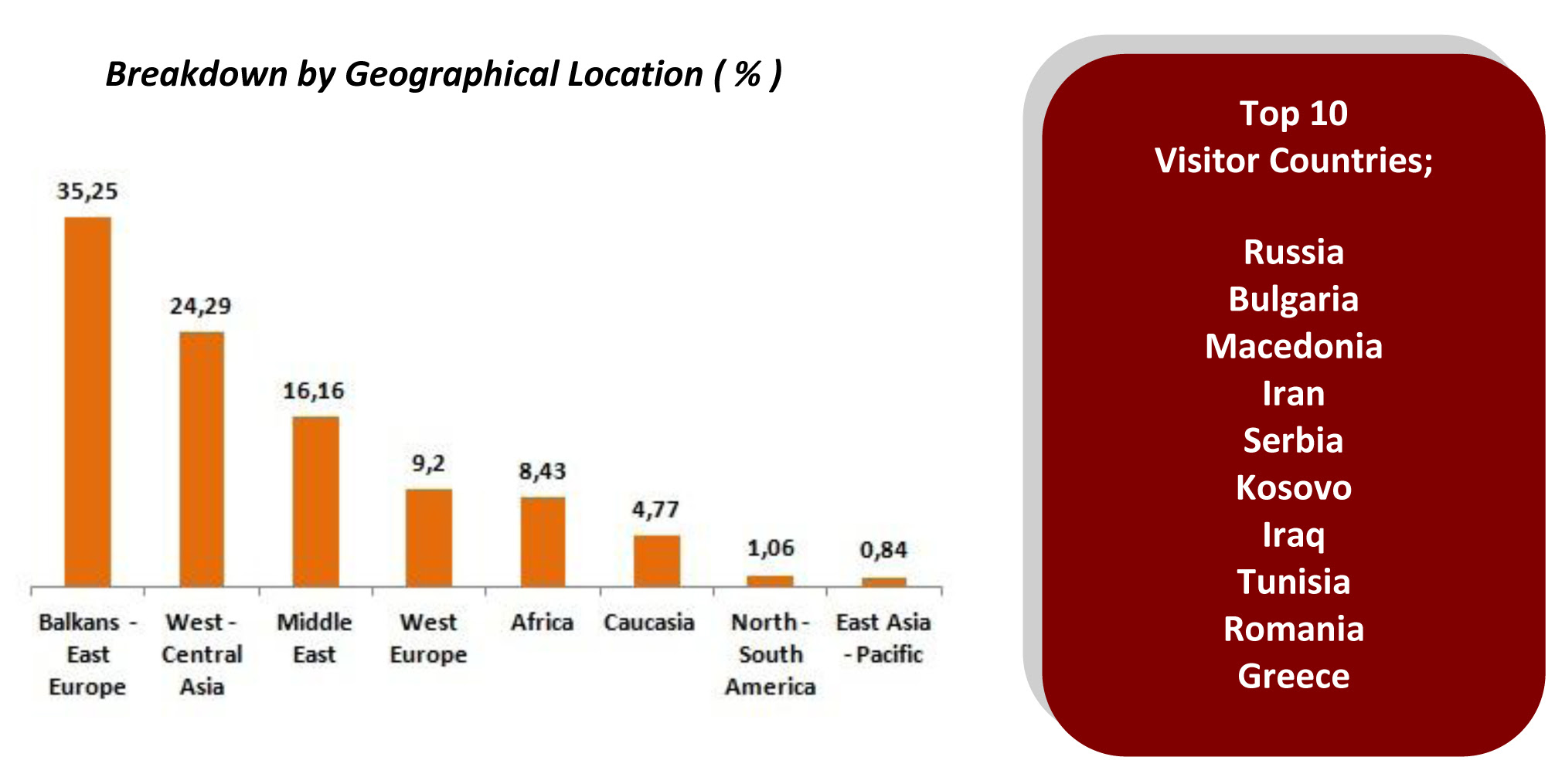GEOGRAPHICAL BREAKDOWN