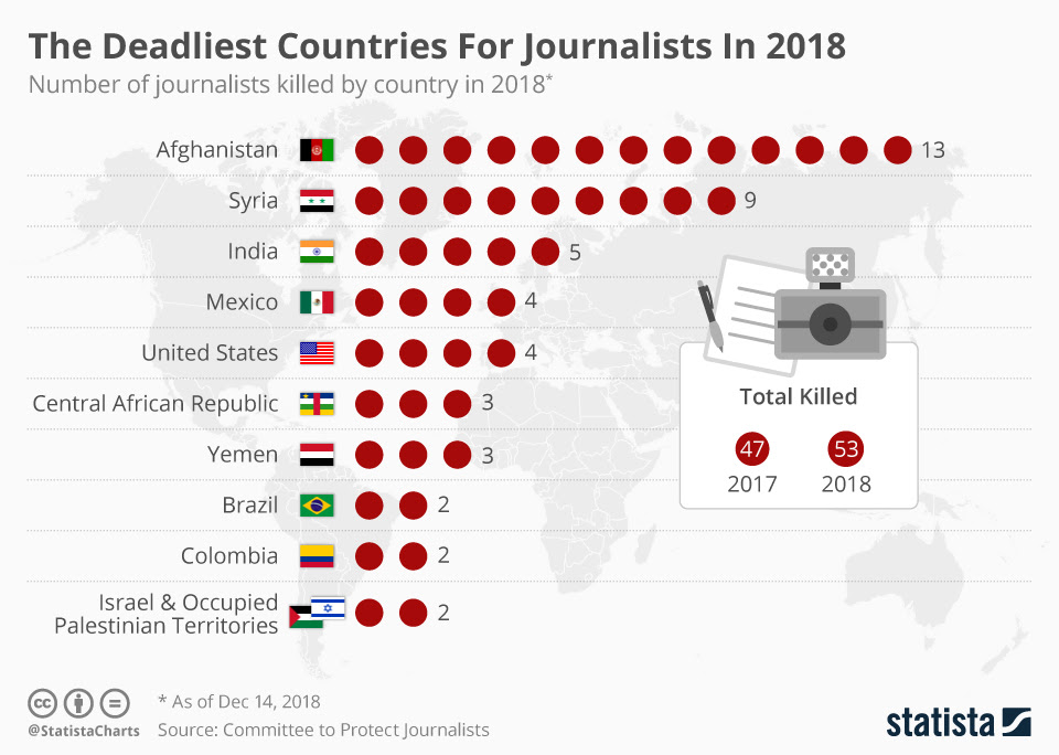 journalists killed by country (statista)