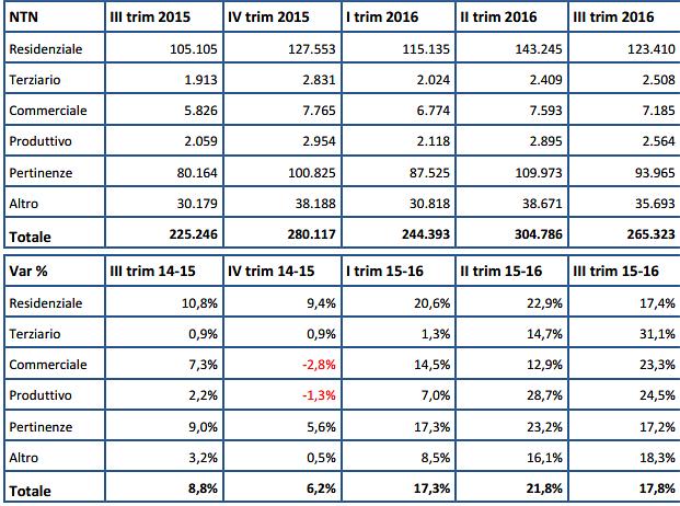 Immagine  - Omi, nel III trimeste ulteriore balzo delle compravendite: +17,4% il residenziale