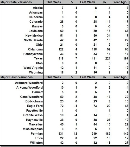 April 7 2017 rig count summary
