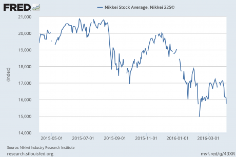 Nikkei - Federal Reserve