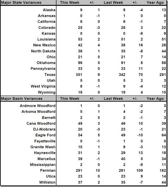 January 27 2016 rig count summary
