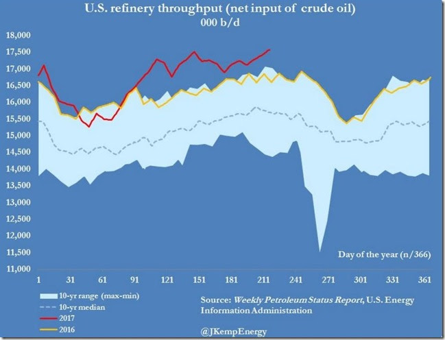 August 9 2017 refinery throughput for week ending August 4