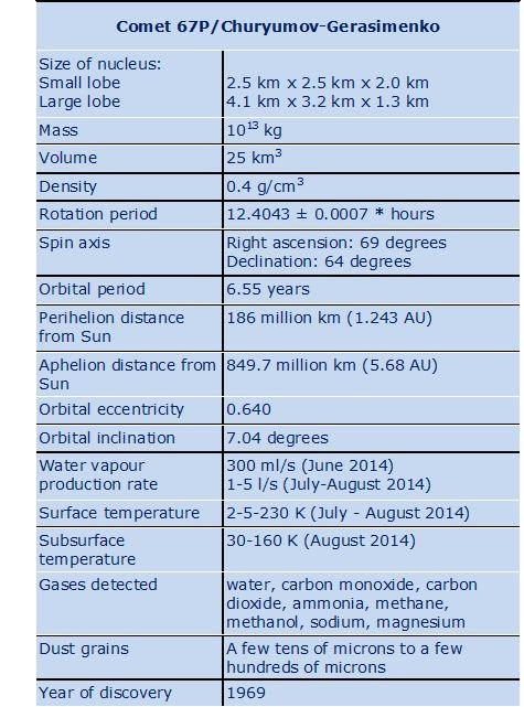 Comet Details