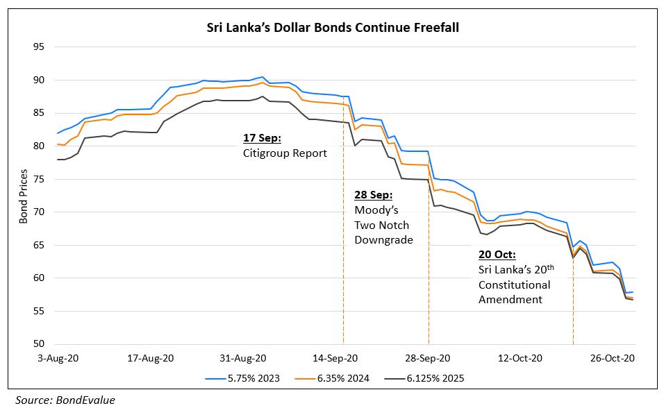 Sri Lanka's Dollar Bonds Continue Freefall (1)