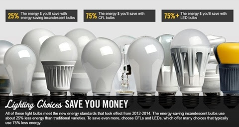 25% - the energy money you'll save with energy-saving incandescent bulbs, 75%-the energy money you'll save with CFL bulbs, 75%- the energy you'll save with LED bulbs