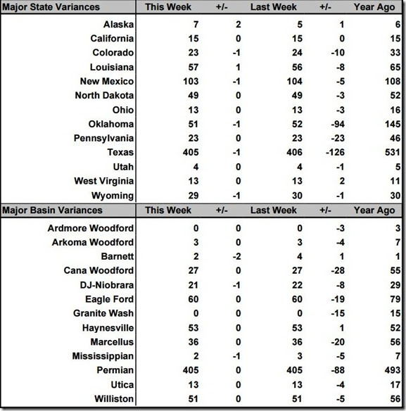 November 29 2019 rig count summary