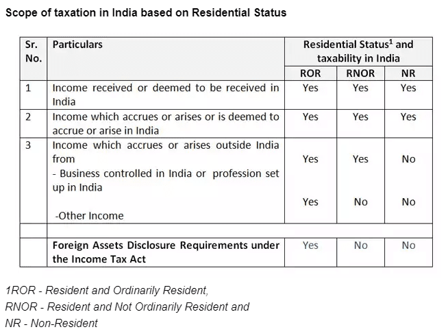 ITR Filing for NRI