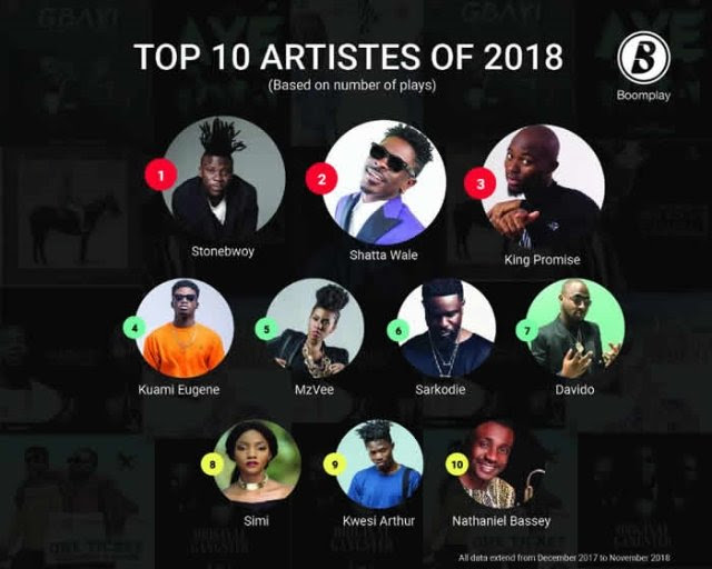 Stonebwoy comes first on Boomplay's list of 'most listened to Artistes for 2018'