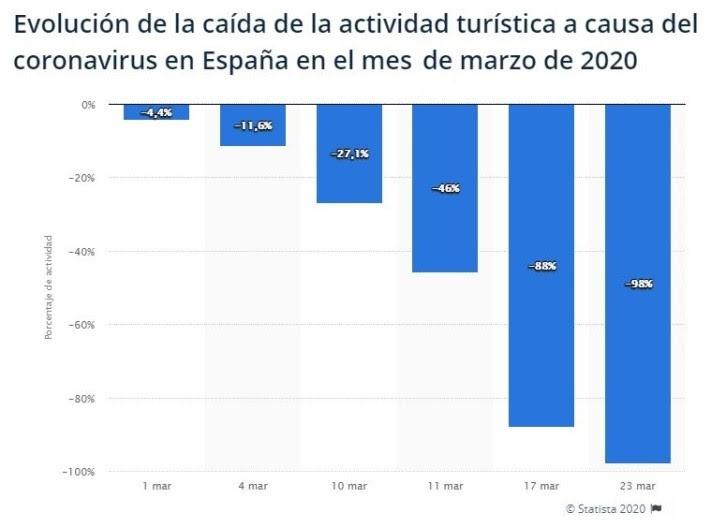 Ilustración 14  Evolución de actividad turística en España por Coronavirus - CESAE